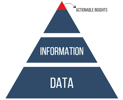 Actionable data insights.png